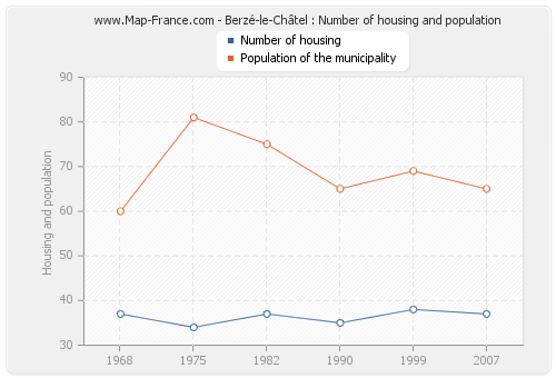 Berzé-le-Châtel : Number of housing and population