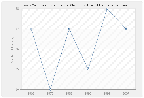Berzé-le-Châtel : Evolution of the number of housing
