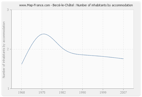 Berzé-le-Châtel : Number of inhabitants by accommodation