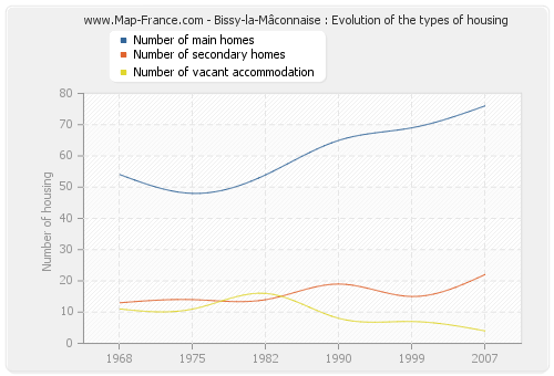 Bissy-la-Mâconnaise : Evolution of the types of housing