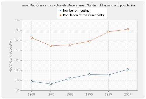 Bissy-la-Mâconnaise : Number of housing and population