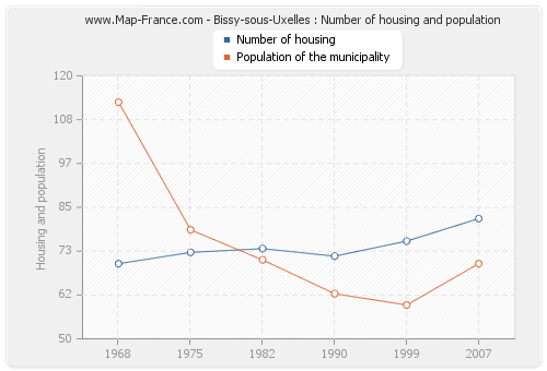 Bissy-sous-Uxelles : Number of housing and population