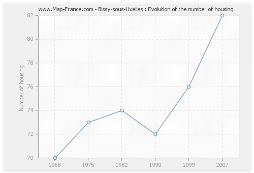 Bissy-sous-Uxelles : Evolution of the number of housing