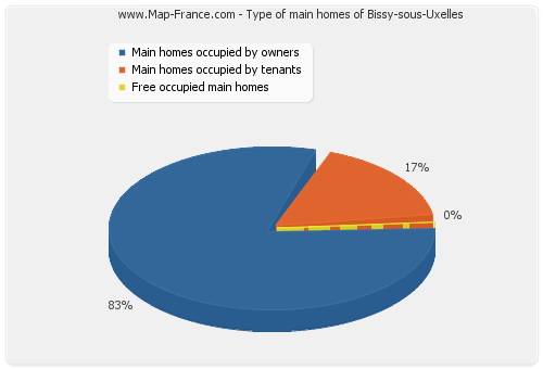 Type of main homes of Bissy-sous-Uxelles