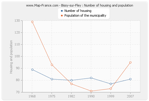 Bissy-sur-Fley : Number of housing and population