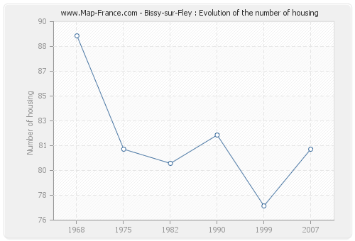 Bissy-sur-Fley : Evolution of the number of housing