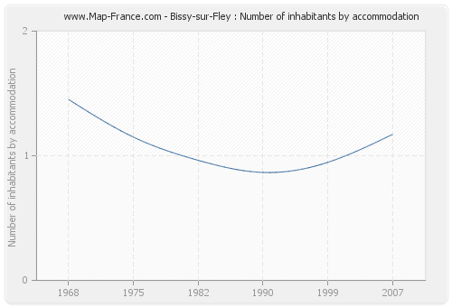 Bissy-sur-Fley : Number of inhabitants by accommodation