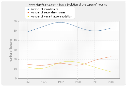 Bray : Evolution of the types of housing