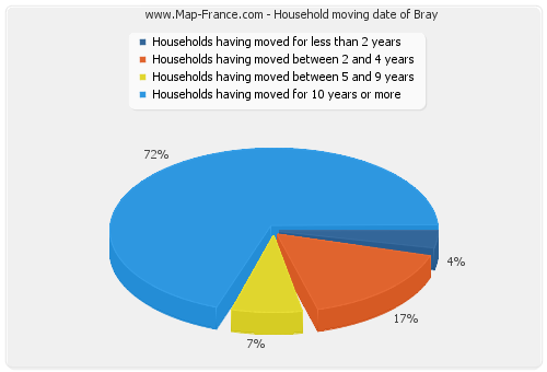 Household moving date of Bray