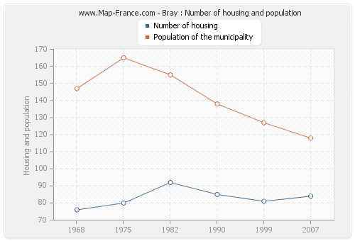 Bray : Number of housing and population