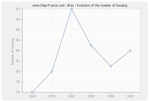 Bray : Evolution of the number of housing