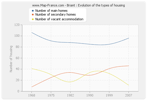 Briant : Evolution of the types of housing
