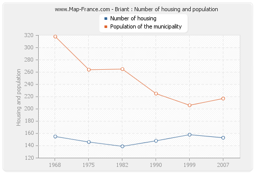 Briant : Number of housing and population