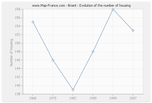 Briant : Evolution of the number of housing