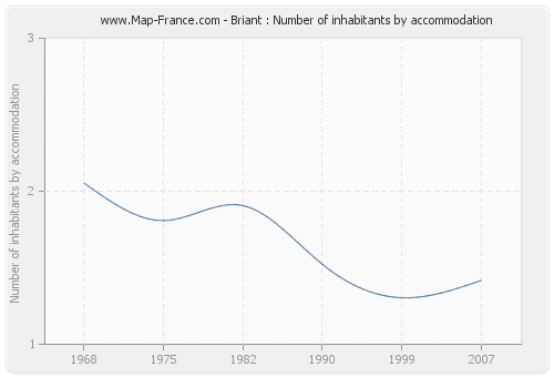 Briant : Number of inhabitants by accommodation