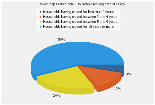 Household moving date of Burgy