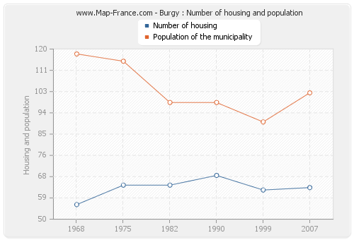 Burgy : Number of housing and population
