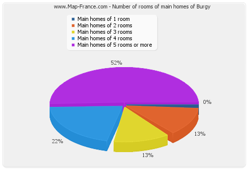 Number of rooms of main homes of Burgy