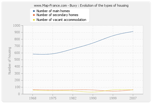 Buxy : Evolution of the types of housing