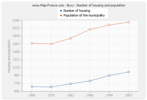 Buxy : Number of housing and population