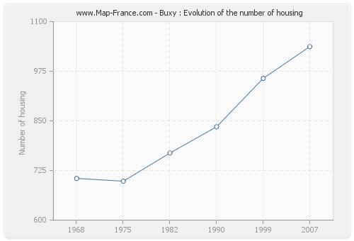 Buxy : Evolution of the number of housing