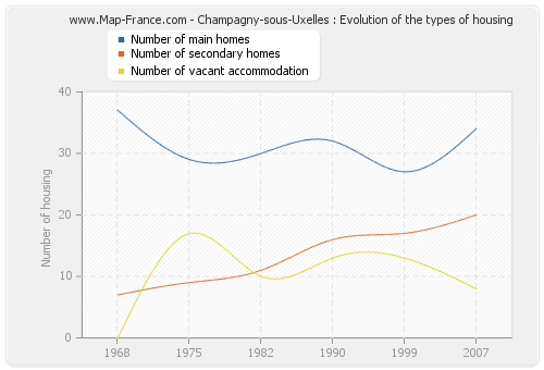Champagny-sous-Uxelles : Evolution of the types of housing