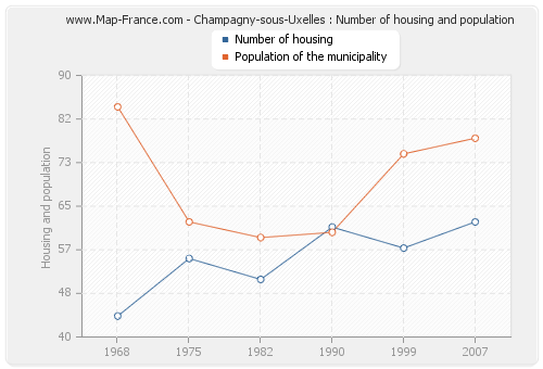 Champagny-sous-Uxelles : Number of housing and population