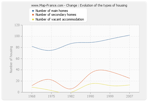 Change : Evolution of the types of housing