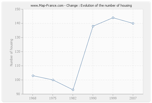 Change : Evolution of the number of housing