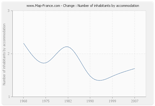 Change : Number of inhabitants by accommodation