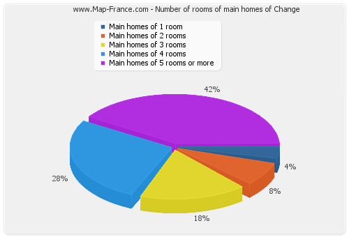 Number of rooms of main homes of Change