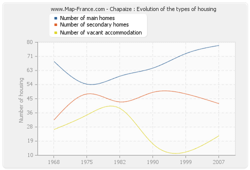 Chapaize : Evolution of the types of housing