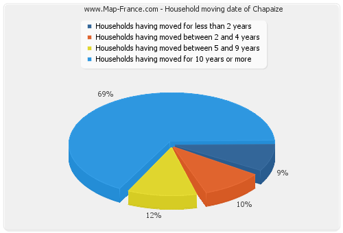 Household moving date of Chapaize