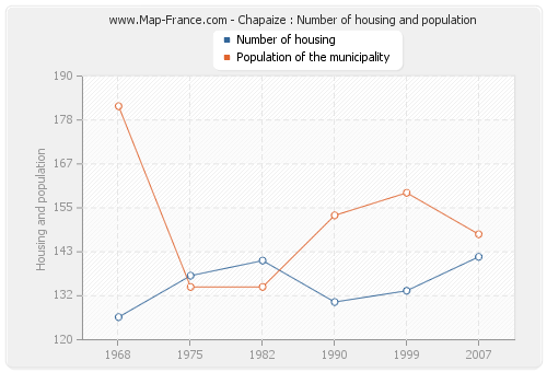 Chapaize : Number of housing and population