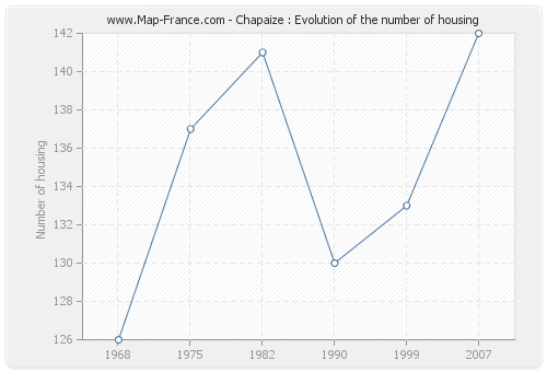 Chapaize : Evolution of the number of housing