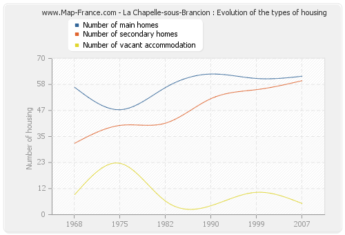 La Chapelle-sous-Brancion : Evolution of the types of housing