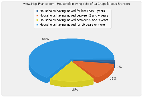 Household moving date of La Chapelle-sous-Brancion
