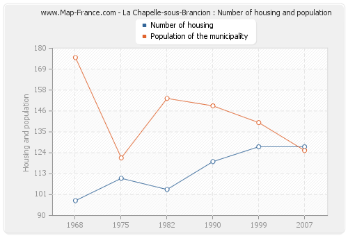 La Chapelle-sous-Brancion : Number of housing and population