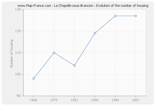 La Chapelle-sous-Brancion : Evolution of the number of housing