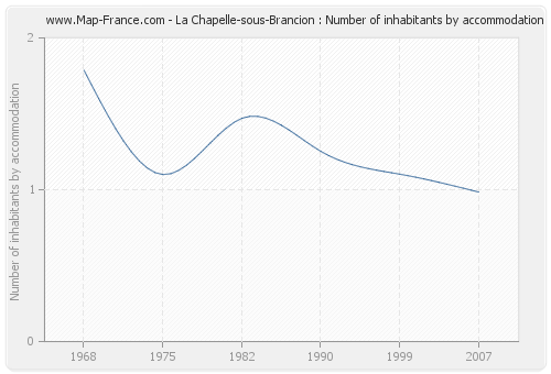 La Chapelle-sous-Brancion : Number of inhabitants by accommodation