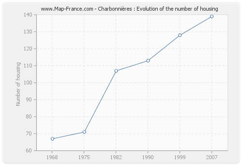 Charbonnières : Evolution of the number of housing