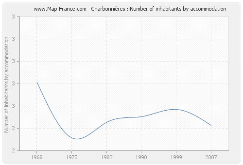 Charbonnières : Number of inhabitants by accommodation