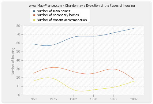 Chardonnay : Evolution of the types of housing