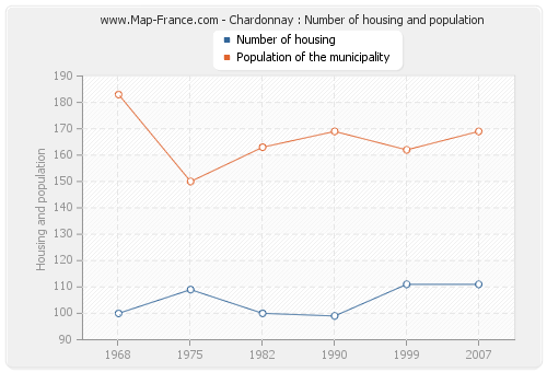 Chardonnay : Number of housing and population