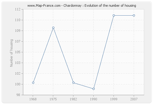 Chardonnay : Evolution of the number of housing