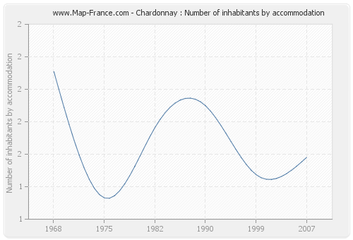 Chardonnay : Number of inhabitants by accommodation