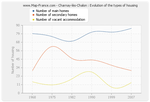 Charnay-lès-Chalon : Evolution of the types of housing