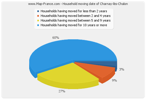 Household moving date of Charnay-lès-Chalon