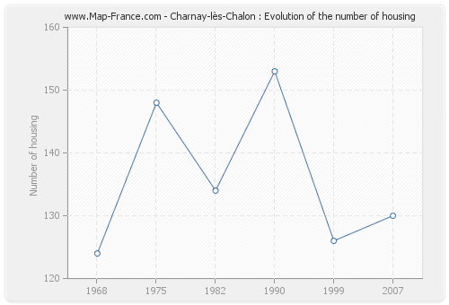 Charnay-lès-Chalon : Evolution of the number of housing