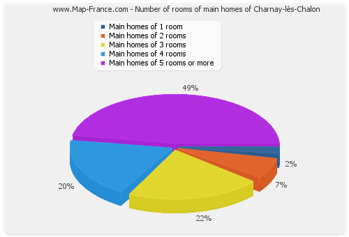 Number of rooms of main homes of Charnay-lès-Chalon
